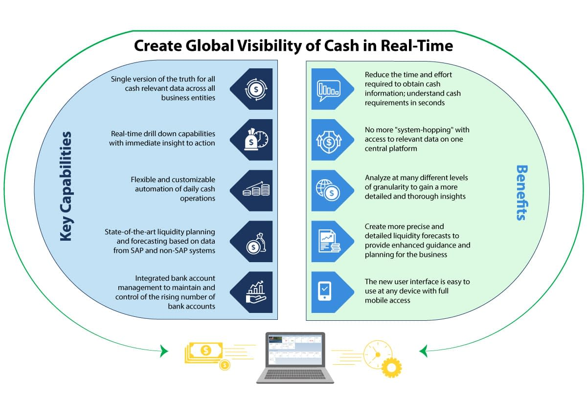 Create Global Visibility of Cash in Real Time