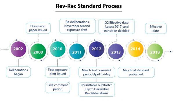 SAP Revenue Recognition Services