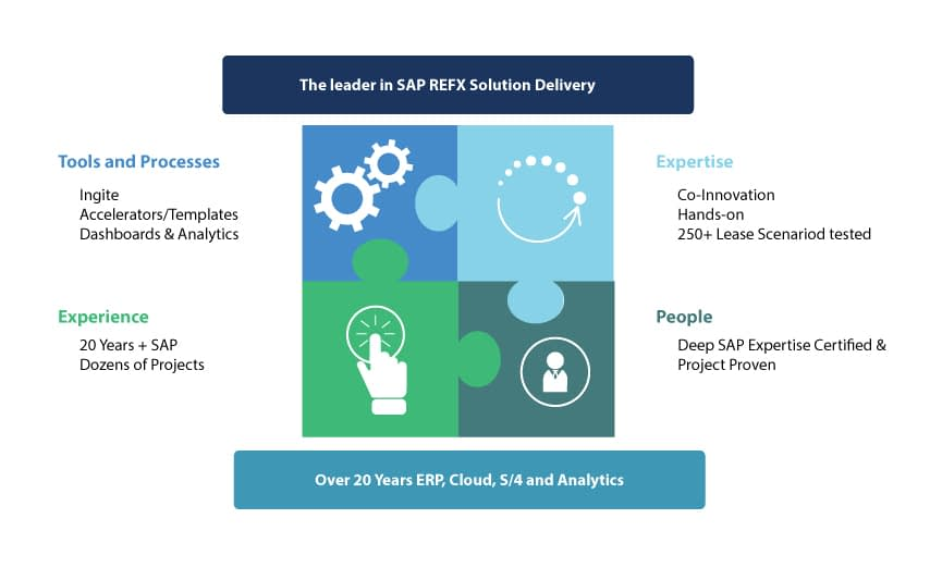Leader in SAP Leasing Solution delivery